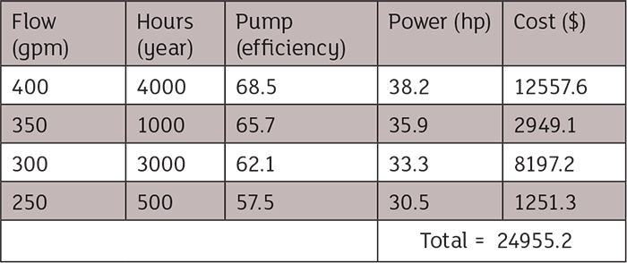 Fixed speed pump costs