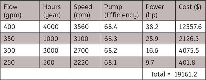 Variable speed pump costs
