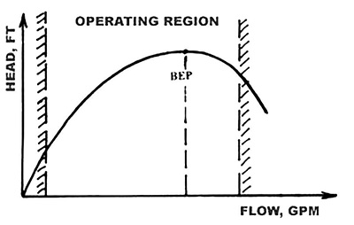 What Is the True Operating Flow Range for Centrifugal Pumps?