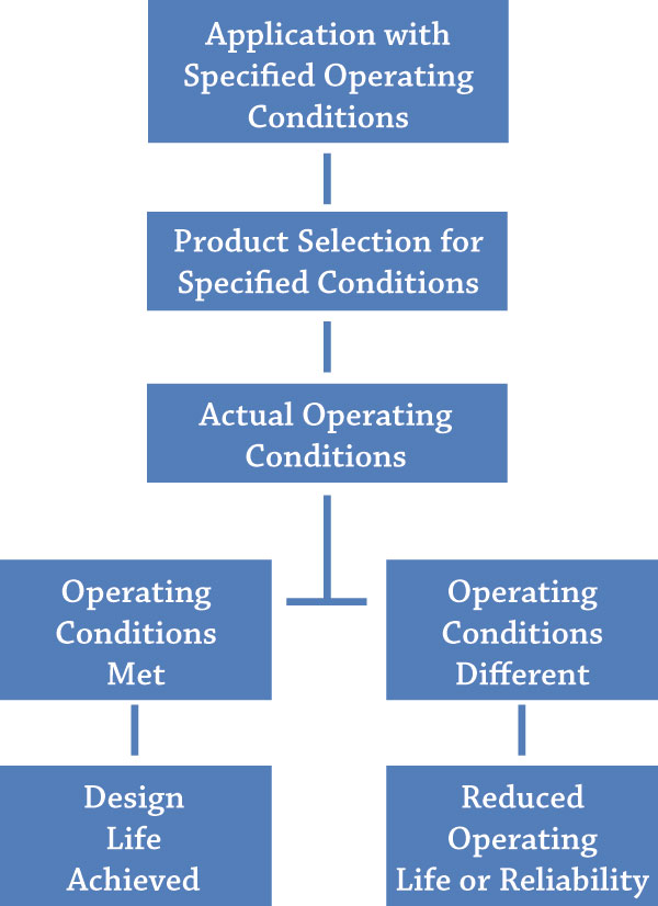 Figure 3.2. The ideal case design life and the factors affecting reliability (Courtesy of Hydraulic Institute)