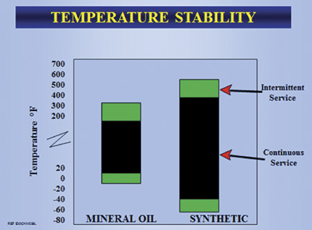 Figure 1. Temperature ranges of modern synthetics (Courtesy of the author)
