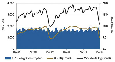 Figure 2. U.S. energy consumption and rig counts (Source: U.S. Energy Information Administration and Baker Hughes Inc.)