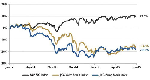Figure 1. Stock indices from June 1, 2014, to May 31, 2015 (Source: Capital IQ and JKC research. Local currency converted to USD using historical spot rates. The JKC Pump and Valve Stock Indices include a select list of publicly traded companies involved in the pump and valve industries weighted by market capitalization.)