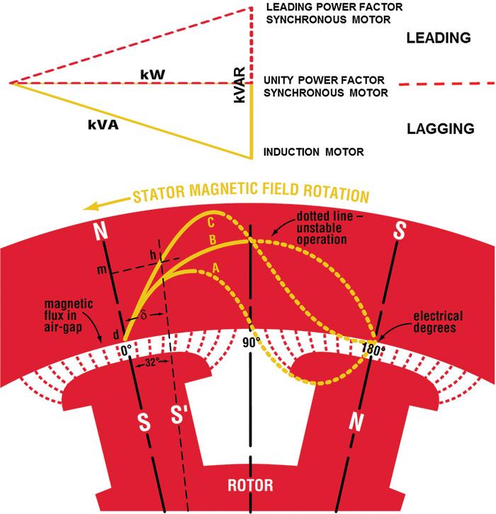 diagram of power factor