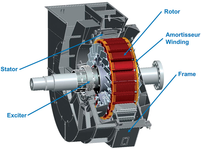 components of a synchronous motor