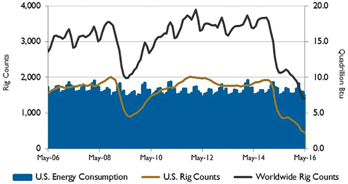 Figure 2. U.S. energy consumption and rig counts