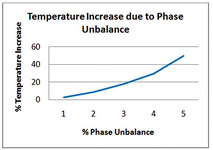 Temperature increase due to phase unbalance.