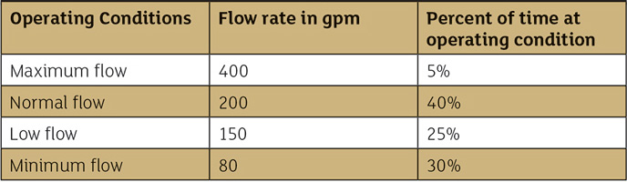 Load profile showing flow rates and percentage of time at each operating condition