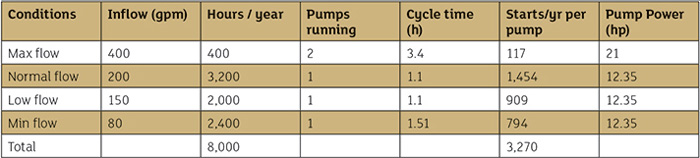 Pump characteristics for various inlet conditions while operating two pumps in parallel