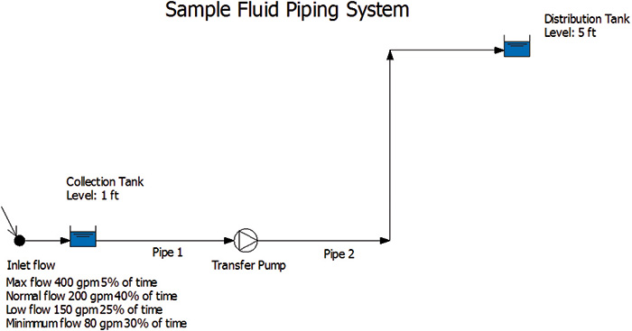 This graphic shows the system with a single pump and varying operational flow rates