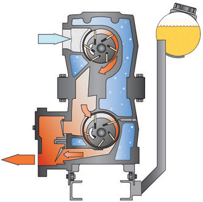 Image 3. Once-through oil-lubricated rotary vane vacuum pump operating principle