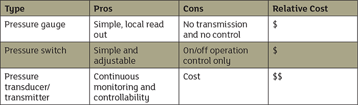 Table 1. Relative capabilities of pressure sensing devices