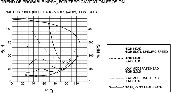 Trend of probable NPSHR for zero cavitation-erosion