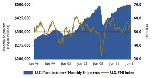 PMI index and manufacturing shipments.