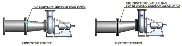 Eccentric and concentric reducers in pump inlet piping