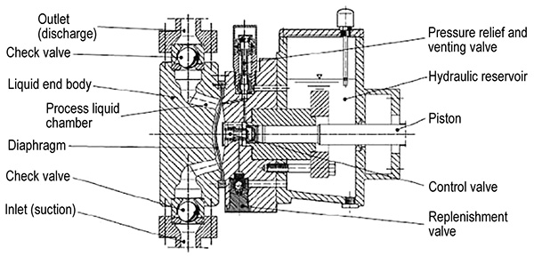 Understand specific speed disc diaphragm pump coupling hydraulic disc with diaphragm positioning valve ccuart Images