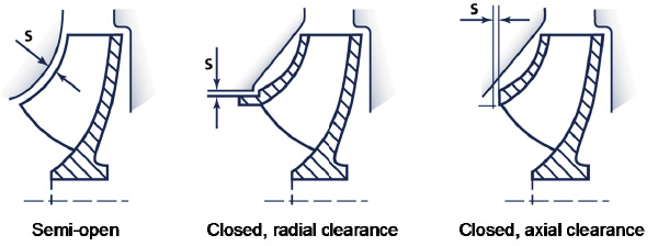 Wear of impeller clearances