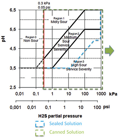 Plot of in situ pH against partial pressure of hydrogen sulfide