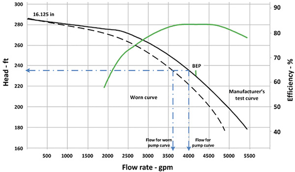 The effect of internal leakage on pump performance