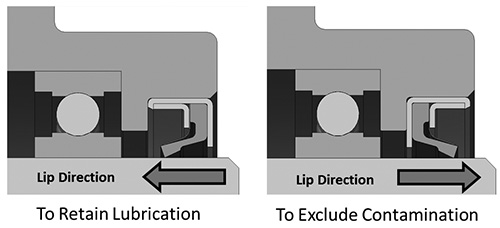Direction determines lubricant retention or contaminant exclusion