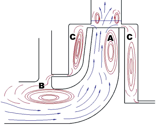 Meridional flow interactions of a pump running at partial capacity