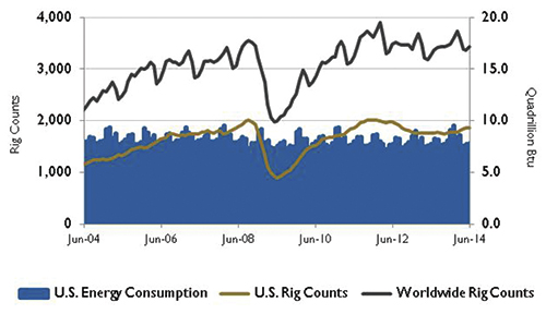 U.S. energy consumption and rig counts.