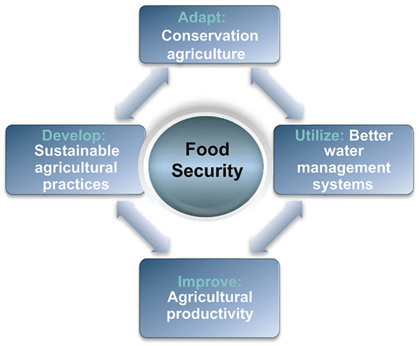 Figure 1. Tackling food insecurity (Courtesy of Frost & Sullivan)