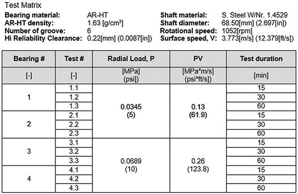 Figure 1. The test matrix shows the results of using the testing rig.