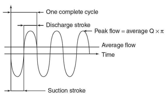 Example of pulsing flow