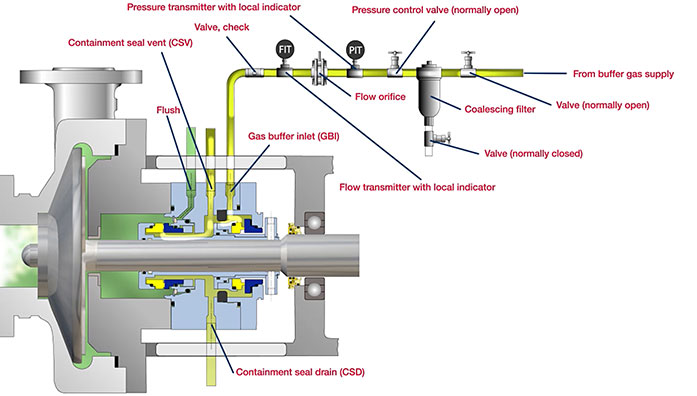 Piping system, API Plan 72