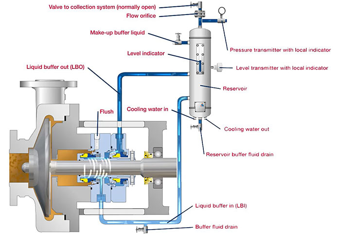 Diagram of seal pot systems wiring circuit