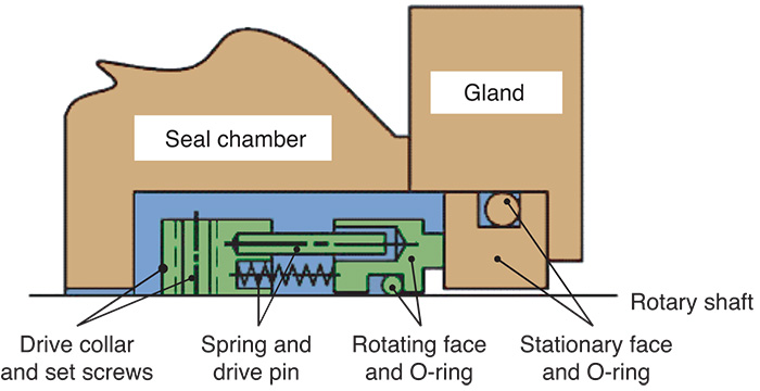 Essential elements of a mechanical seal