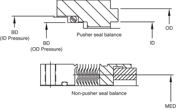 Balance in mechanical seals choosing pumps for condition