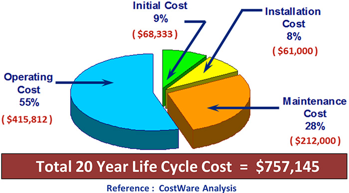 The life cycle cost of a typical 75-horsepower pumping system