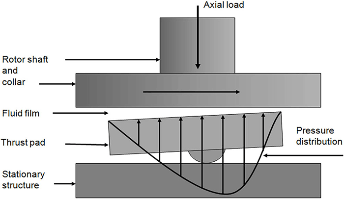 hydronamic bearing illustration