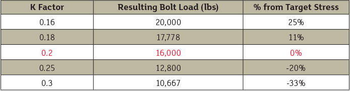 Table 1. Bolt load change depending on K factor