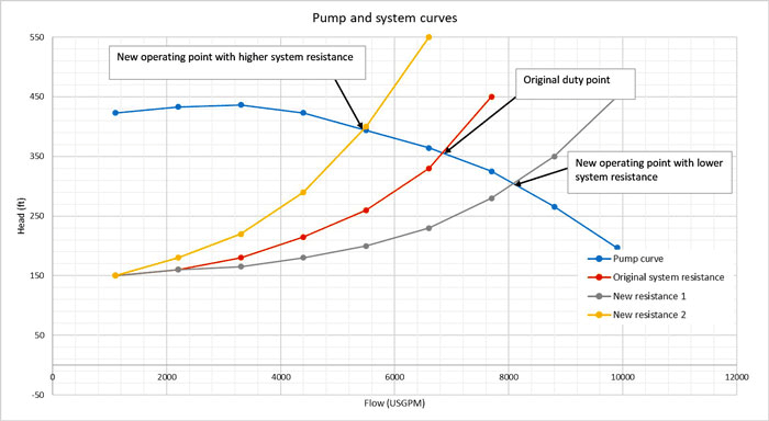 Image 5. Pump curve and various system resistance curves