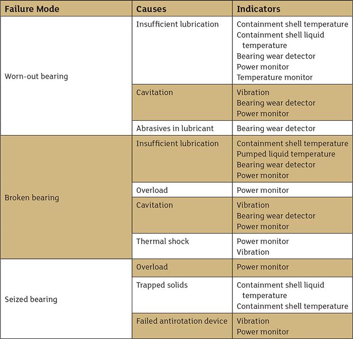 表1故障模式