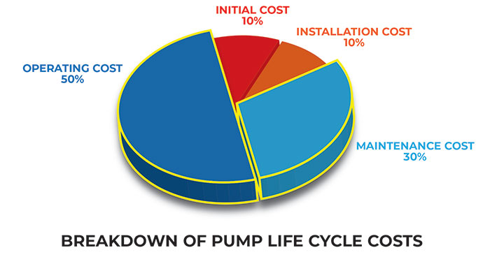 Maintenance and operational costs can make up 80 percent of a pump's total life cycle costs