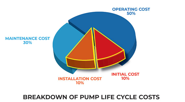 Extending a pump's life cycle can save installation costs