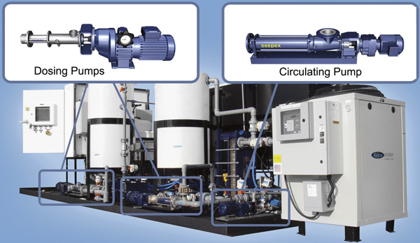 Water treatment system using progressive cavity pumps