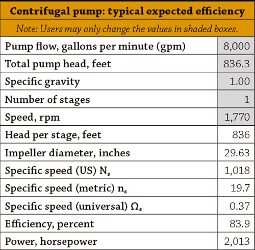 Centrifugal pump: typical expected efficiency