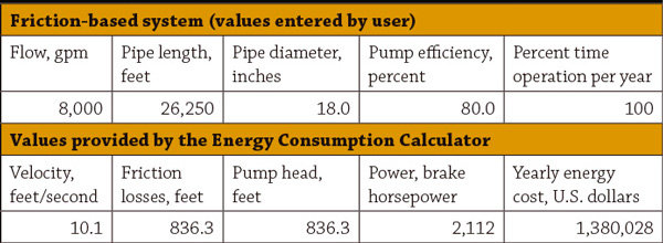 Energy Consumption Calculator's initial results