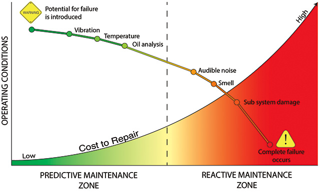 Predictive vs. reactive maintenance