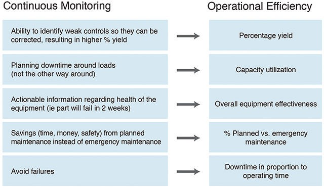 How continuous monitoring affects operational efficiency