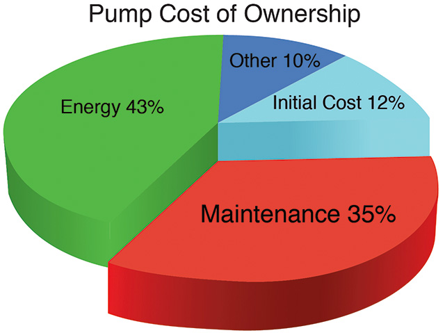 Pump cost of ownership