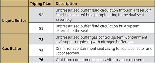 Table 1. Piping plans for dual unpressurized seals (Tables courtesy of FSA)