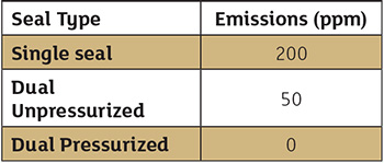 Table 3. Lowest emissions capability by seal type