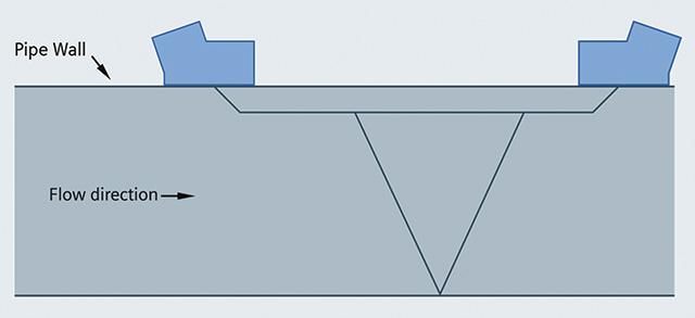 Clamp-On Flow Measurement Instrumentation Improves