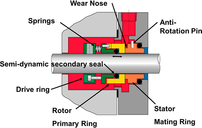 Back to Basics: Mechanical Seals | Pumps & Systems